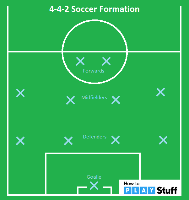 soccer positioning and 4-4-2 formation